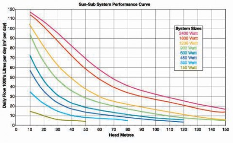 sunsub_performance_curves-rgb.jpg