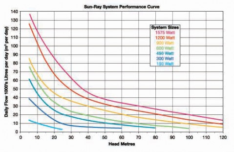 Monoflo Sun-Ray Solar Pump Performance Data